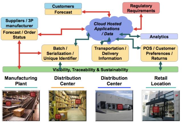 IntegratedSC