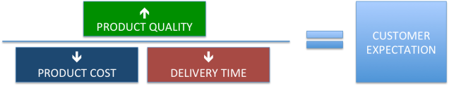 Simplifying Productivity2