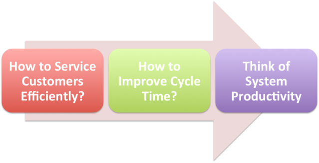 Simplifying Productivity5