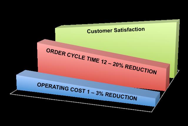 Simplifying Productivity6