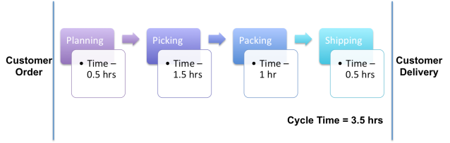 Simplifying Productivity7