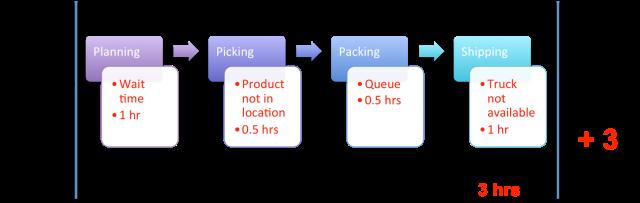 Simplifying Productivity8