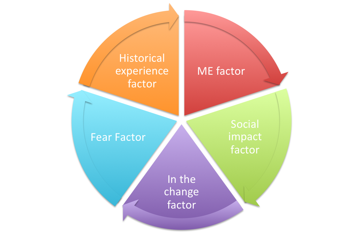 factors of change Change management (sometimes abbreviated as cm) is a collective term for all approaches to prepare and support individuals, teams, and organizations in making.