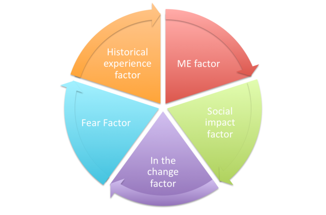 change mgmt factors