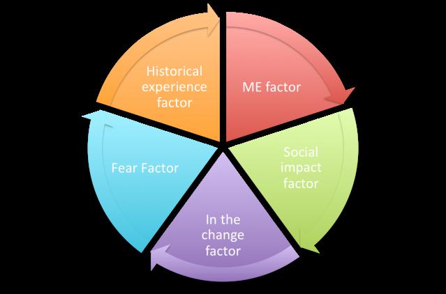 change mgmt factors